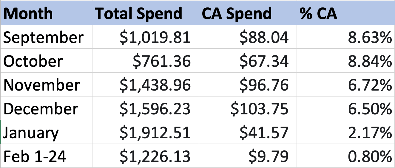 Spreadsheet of California vs Total Remarketing